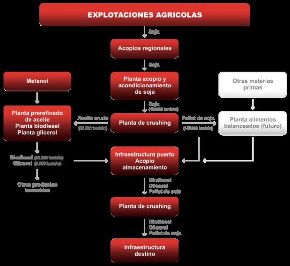 Etapas del proceso rosario bioenergy Proceso de produccion en un restaurante